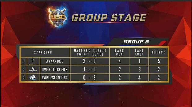 Đội tuyển Mobile Legends: Bang Bang Việt Nam và những khoảnh khắc đáng nhớ trong ngày thi đấu đầu tiên tại MSC 2019 - Ảnh 4.
