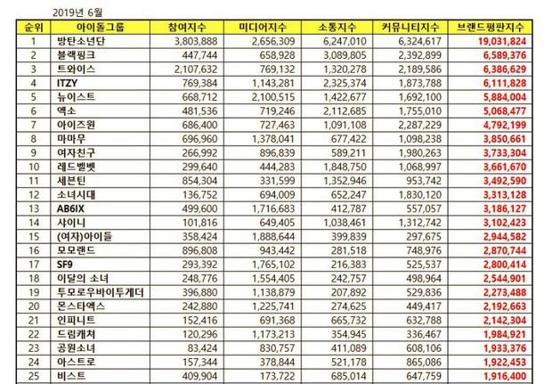 30 nhóm nhạc Kpop hot nhất hiện nay: BTS bỏ quá xa BLACKPINK, TWICE, thứ hạng của EXO và Red Velvet mới bất ngờ - Ảnh 9.