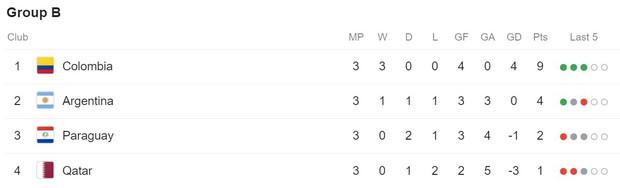 Giải bóng đá Nam Mỹ: Đánh bại ĐKVĐ châu Á, Lionel Messi và đồng đội vượt cửa tử tiến vào tứ kết - Ảnh 12.