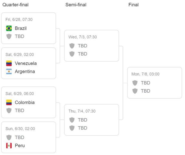 Giải bóng đá Nam Mỹ: Đánh bại ĐKVĐ châu Á, Lionel Messi và đồng đội vượt cửa tử tiến vào tứ kết - Ảnh 13.