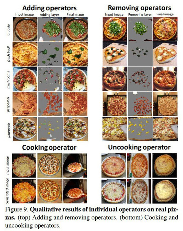 Xuất hiện trí tuệ nhân tạo chuyên... phân tích và đánh giá pizza, có thể nấu hộ người trong tương lai - Ảnh 1.