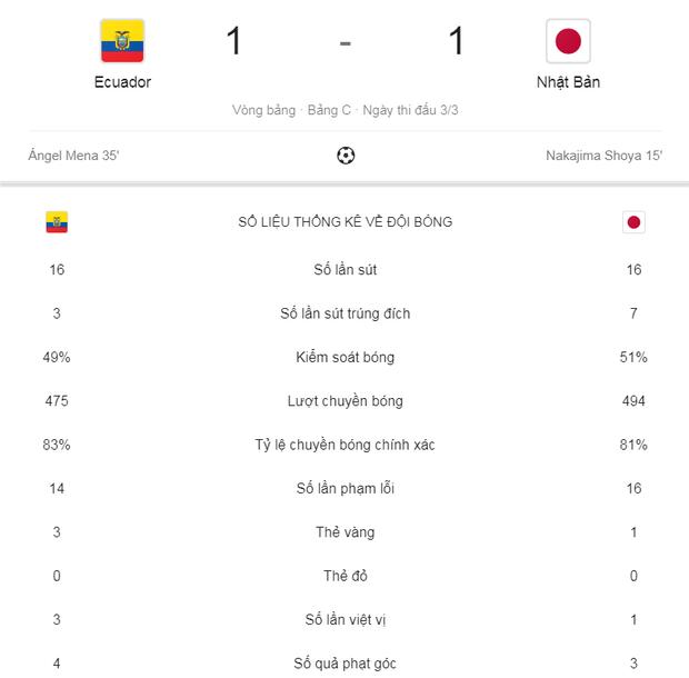 Tuyển thủ Nhật Bản ôm mặt thất vọng, các đại diện châu Á sạch bóng ở tứ kết cúp bóng đá Nam Mỹ - Ảnh 12.