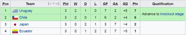 Tuyển thủ Nhật Bản ôm mặt thất vọng, các đại diện châu Á sạch bóng ở tứ kết cúp bóng đá Nam Mỹ - Ảnh 13.