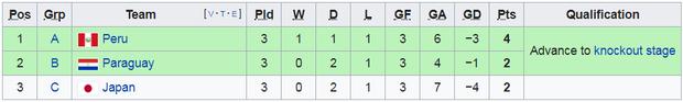 Tuyển thủ Nhật Bản ôm mặt thất vọng, các đại diện châu Á sạch bóng ở tứ kết cúp bóng đá Nam Mỹ - Ảnh 14.