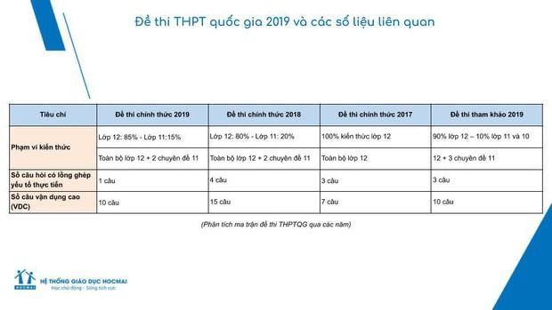 Đề thi THPT Quốc gia 2019 môn Toán: Nội dung mang tính phân loại học sinh, kiến thức chủ yếu ở lớp 12 - Ảnh 2.