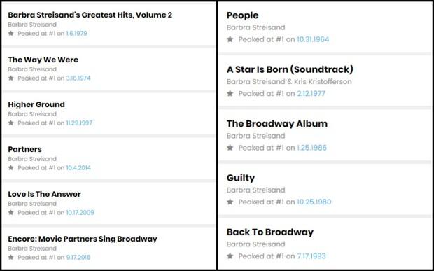 Hội nữ hoàng thường xuyên chiếm lĩnh ngôi vương No.1 BXH Billboard 200 chính là đây! - Ảnh 2.
