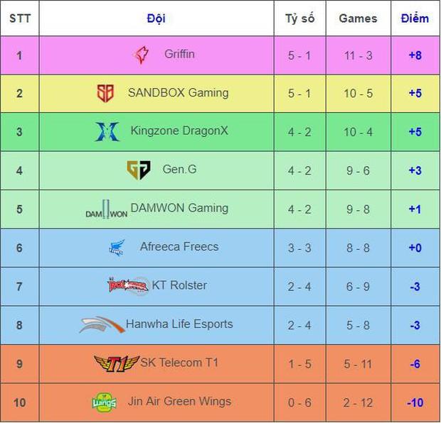 GAM Esports và SKT T1: 2 đội tuyển, 2 đế chế đang cùng một số phận - Ảnh 5.