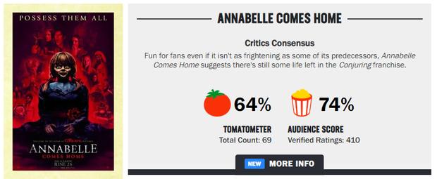 Khán giả Việt ngán ngẩm với Annabelle: Chỉ mong ai đó độ búp bê ma cho xong - Ảnh 3.
