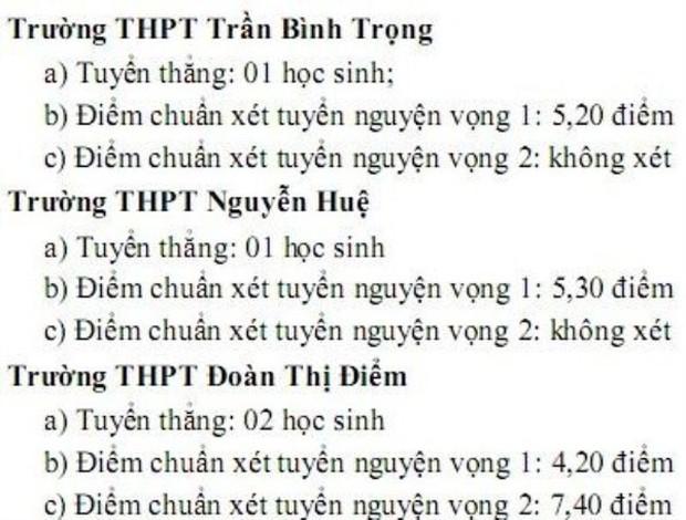 Điểm chuẩn lớp 10 của Khánh Hòa thấp kỷ lục, nhiều trường lấy 4 điểm/3 môn - Ảnh 1.