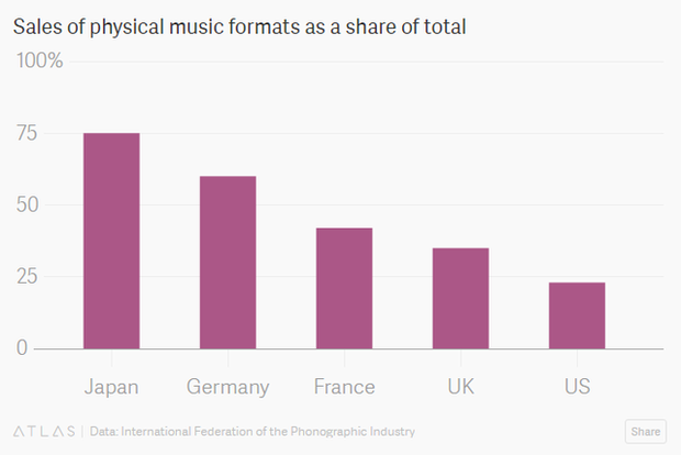 Khám phá thị trường đĩa CD hàng tỷ USD chỉ có ở Nhật Bản: Bước thụt lùi về công nghệ hay bản sắc riêng về văn hóa? - Ảnh 2.