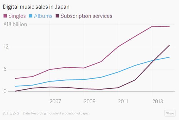 Khám phá thị trường đĩa CD hàng tỷ USD chỉ có ở Nhật Bản: Bước thụt lùi về công nghệ hay bản sắc riêng về văn hóa? - Ảnh 7.