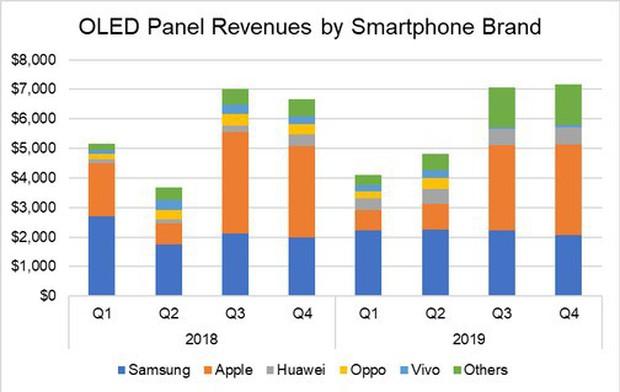 Đây là bằng chứng cho thấy iPhone XS và XS Max đang ế chỏng ế chơ - Ảnh 2.