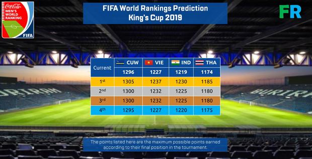 Thắng Thái Lan, Việt Nam vẫn chưa thể yên tâm về vị trí trên bảng xếp hạng FIFA - Ảnh 1.