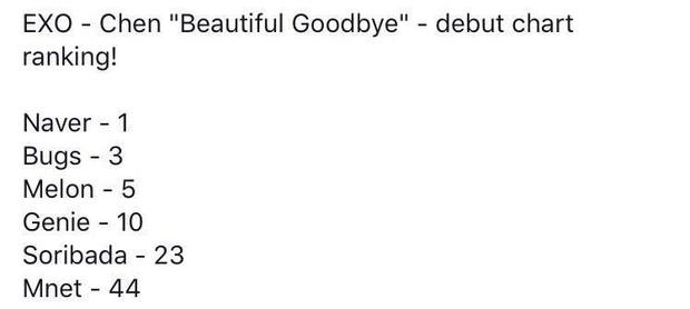 Lập kỷ lục trên mặt trận album, ca khúc solo của Baekhyun (EXO) có làm tốt ở mảng nhạc số với đối thủ nặng kí Heize và Suga (BTS)? - Ảnh 3.