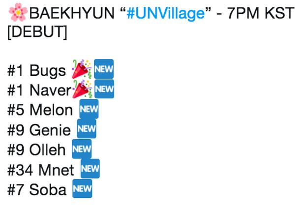 Lập kỷ lục trên mặt trận album, ca khúc solo của Baekhyun (EXO) có làm tốt ở mảng nhạc số với đối thủ nặng kí Heize và Suga (BTS)? - Ảnh 2.