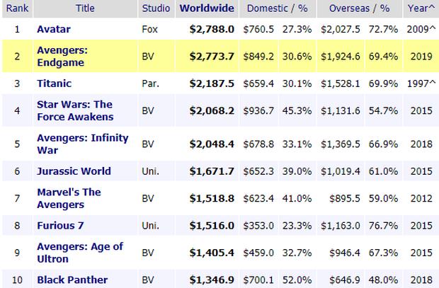Chị kế toán Marvel sẽ mệt nhoài khi đếm tiền trả cát-xê cho sao ENDGAME, siêu anh hùng nào cũng ngót nghét nghìn tỉ? - Ảnh 1.