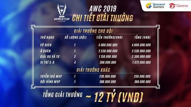 Lịch thi đấu, chương trình sự kiện chi tiết lượt trận Bán kết và Chung kết Liên Quân Mobile AWC 2019 - Ảnh 8.