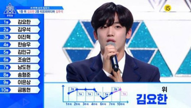Lộ diện top 20 của Produce X 101: Con cưng Mnet trở lại ngai vàng, nhiều thí sinh tụt dốc thảm hại - Ảnh 1.