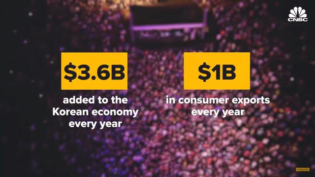 Đâu phải thành tích, đây là lý do BTS thành báu vật quốc gia: Đem về 80 nghìn tỷ cho kinh tế Hàn Quốc và nhiều hơn thế - Ảnh 2.