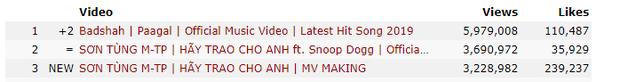 Chỉ với 1 clip hậu trường Hãy Trao Cho Anh, Sơn Tùng đã mang về hơn 3 triệu views, lọt top video được xem nhiều nhất thế giới trong ngày - Ảnh 3.