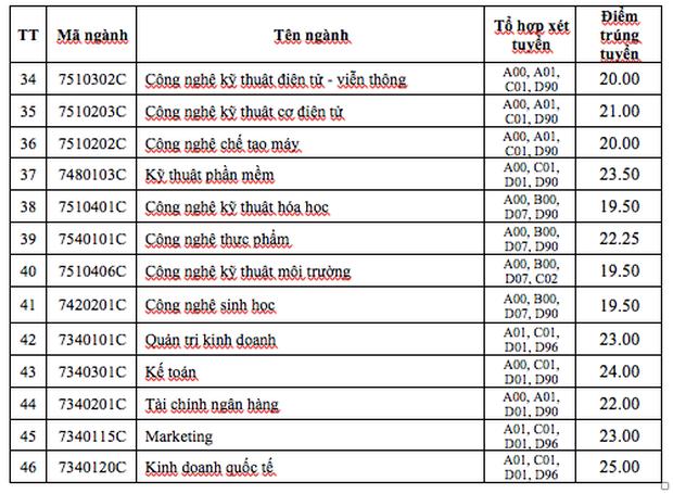 Trường ĐH Công nghiệp TP.HCM công bố điểm chuẩn tuyển thẳng, thấp nhất 19.5 điểm - Ảnh 3.