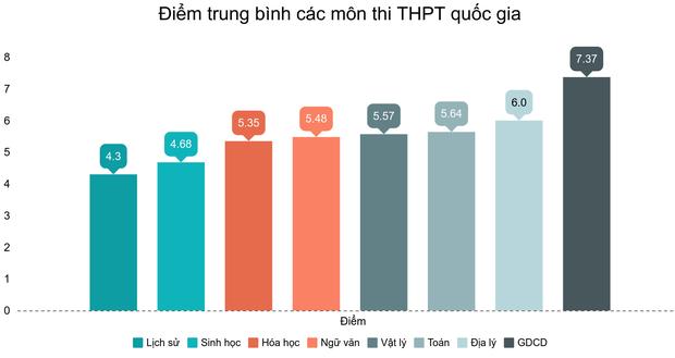 Điểm trung bình môn toán thi THPT Quốc gia 2019 là 5,64 - Ảnh 1.