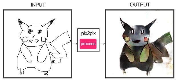 Trang web đục khoét tuổi thơ: Hô biến nhân vật hoạt hình nổi tiếng thành những con thú ác mộng - Ảnh 3.