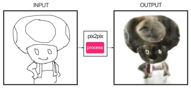 Trang web đục khoét tuổi thơ: Hô biến nhân vật hoạt hình nổi tiếng thành những con thú ác mộng - Ảnh 2.