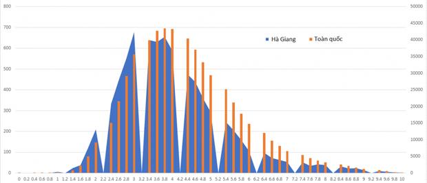 Phổ điểm các môn thi THPT Quốc gia 2019 của Hà Giang so với toàn quốc - Ảnh 8.