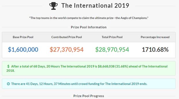 Góc làm giàu không khó: 18 đội tuyển dự giải đấu Dota 2 (TI9) sẽ được nhận số tiền thưởng lên đến gần 700 tỷ đồng - Ảnh 4.