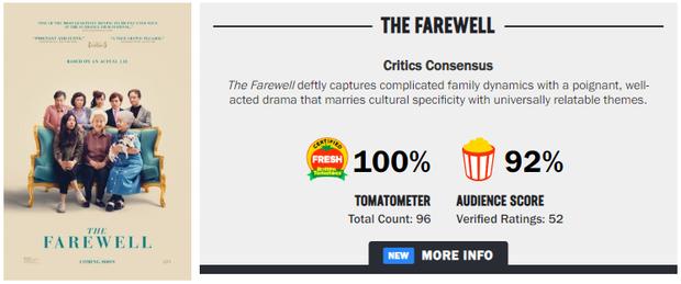 Phim mới của sao Crazy Rich Asians vừa ra mắt tuần đầu đã vượt mặt ENDGAME, lại còn được chấm hẳn 100 điểm - Ảnh 3.