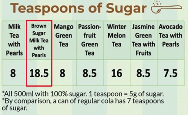 Bệnh viện hàng đầu Singapore so sánh: Trà sữa trân châu đường đen không tốt cho sức khoẻ nhất trong các loại trà sữa - Ảnh 3.
