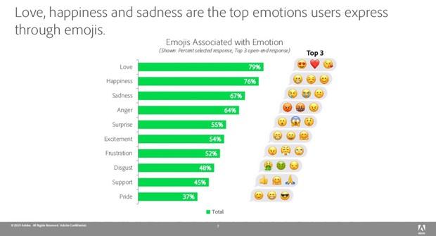 Xếp hạng emoji được dùng nhiều nhất thế giới: Hội chị em thích loại thả thính, phái đàn ông vui buồn lẫn lộn - Ảnh 3.