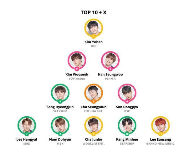 11 trai đẹp chiến thắng Produce X 101 và giành suất debut chính thức lộ diện! - Ảnh 17.