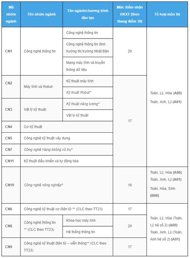 Trường ĐH Công nghệ, ĐH Quốc gia Hà Nội có điểm sàn xét tuyển từ 16 - 20 - Ảnh 1.