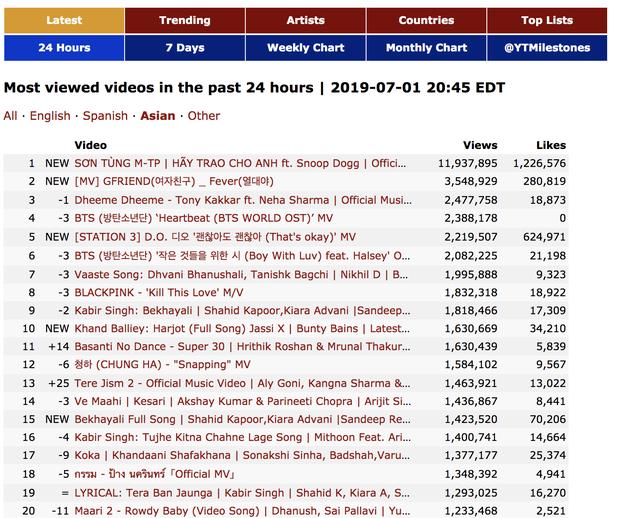 Không thể tin nổi: MV mới của Sơn Tùng M-TP vượt cả Shawn Mendes, đứng đầu top MV được xem nhiều nhất 24 giờ qua! - Ảnh 2.