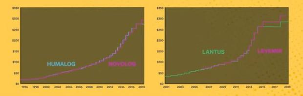 Cha đẻ Insulin bán nghiên cứu với giá 1 USD, nhưng các tập đoàn sản xuất Insulin lại liên tục tăng giá, đẩy người nghèo Mỹ đến cái chết? - Ảnh 3.