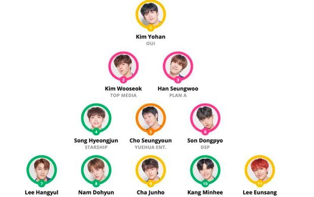 Rùng mình với thánh tiên tri Kpop: Đoán đúng đội hình debut từ Produce X 101 chẳng trật phát nào! - Ảnh 2.