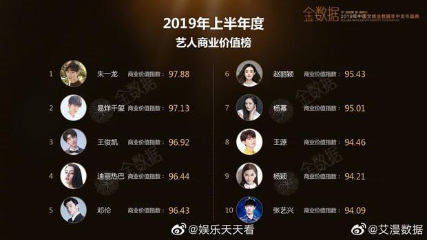 Top 10 nghệ sĩ Cbiz hot nhất nửa đầu năm 2019: Địch Lệ Nhiệt Ba vượt mặt Angela Baby nhưng vẫn dưới cơ 3 nam thần - Ảnh 1.