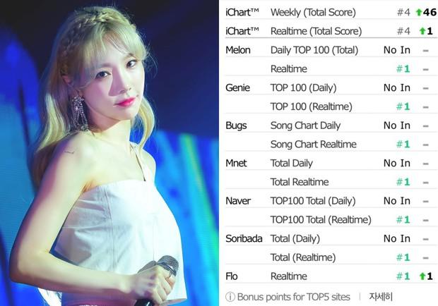 Nhạc phim vừa phát hành đã all-kill còn chưa hạ nhiệt, hit cũ của Taeyeon lại thăng hạng mạnh mẽ trên các BXH - Ảnh 2.