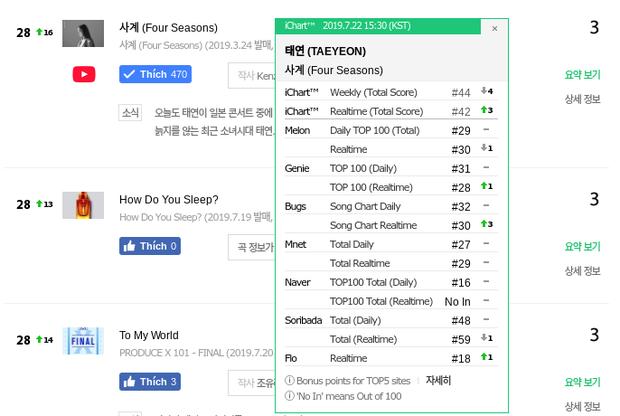Nhạc phim vừa phát hành đã all-kill còn chưa hạ nhiệt, hit cũ của Taeyeon lại thăng hạng mạnh mẽ trên các BXH - Ảnh 3.
