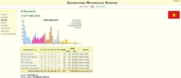 Thái Lan vượt Việt Nam tại Olympic Toán quốc tế - Ảnh 3.