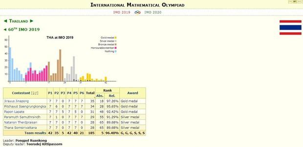 Thái Lan vượt Việt Nam tại Olympic Toán quốc tế - Ảnh 4.