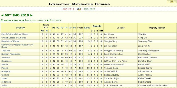 Thái Lan vượt Việt Nam tại Olympic Toán quốc tế - Ảnh 5.