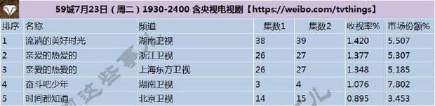 Phim Trịnh Sảng vẫn ăn đứt Đường Yên và Dương Tử bất chấp bị netizen mắng thần kinh vì đòi làm hot girl mạng! - Ảnh 7.