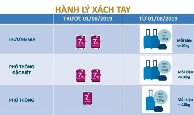 Vietnam Airlines thay đổi cách tính hành lý, điểm khác biệt ra sao giữa hệ cân và hệ kiện? - Ảnh 3.