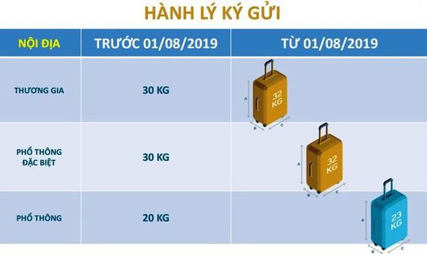 Vietnam Airlines thay đổi cách tính hành lý, điểm khác biệt ra sao giữa hệ cân và hệ kiện? - Ảnh 4.