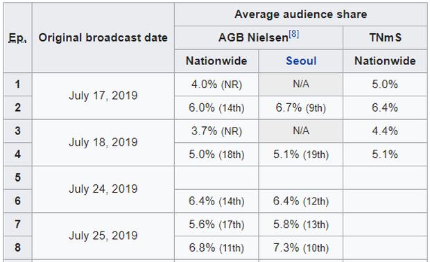 Miệng chê bai Tân Binh Học Sử Goo Hae Ryung, Knet vẫn độ phim đứng đầu lượt người xem - Ảnh 4.