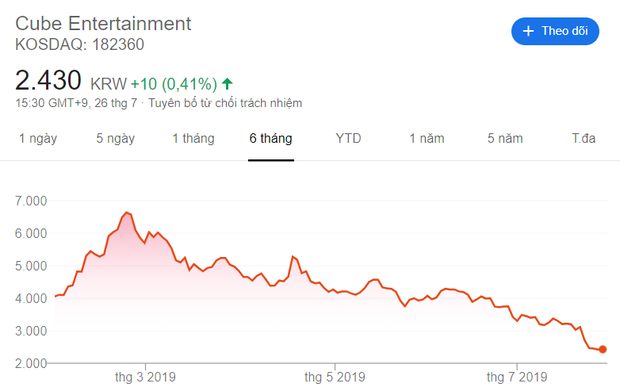 Tỏ ra vô tội và tố Kuanlin bị công ty khác dụ dỗ, CUBE nhận kết đắng khi giá cổ phiếu tụt dốc thê thảm hệt YG - Ảnh 3.
