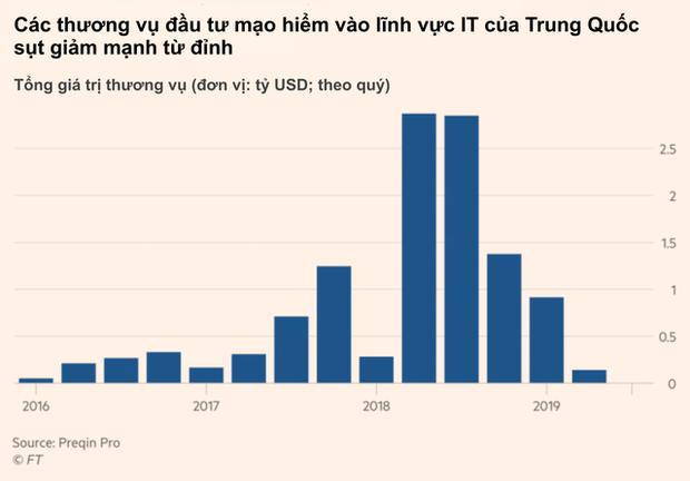 Sự úa tàn của các start-up công nghệ tỷ USD Trung Quốc, vì đâu nên nỗi? - Ảnh 3.